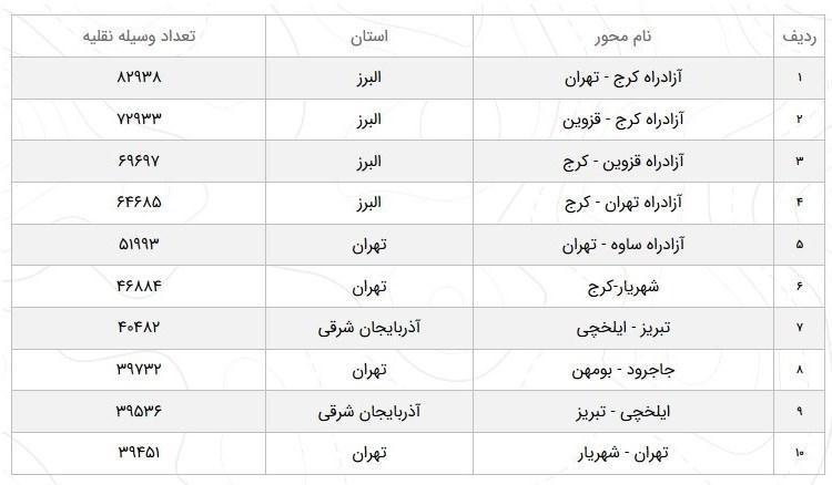 رشد 44.5 درصدی تردد در آزادراه کرج-تهران!
